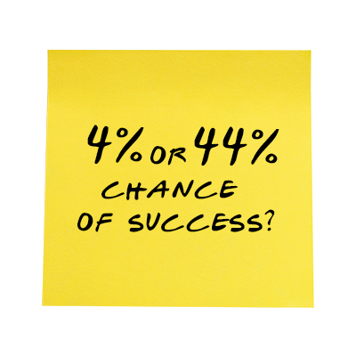 chance of success